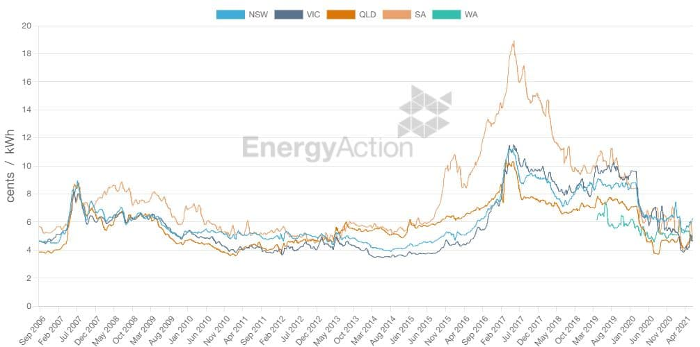Check out our Energy Action Price Index (EAPI) for exclusive insights on the pricing of the energy market